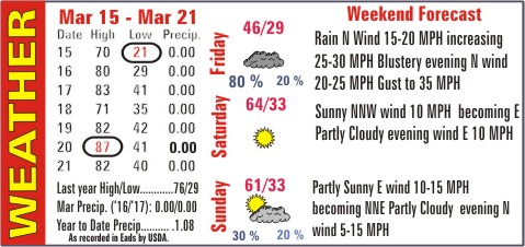 Weather Recap - March 22, 2017 Summary Image