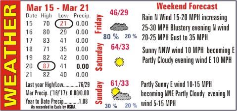 Weather Recap - March 22, 2017 Summary Image