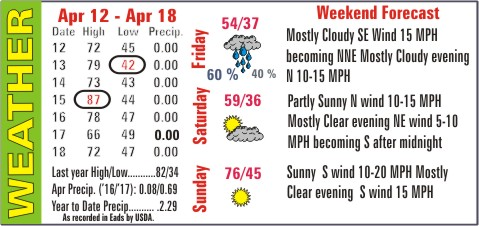 Weather Recap - April 19, 2017 Summary Image