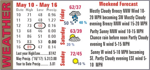 Weather Recap - May 17, 2017 Summary Image