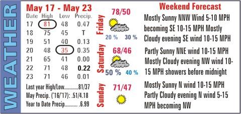 Weather Recap - May 24, 2017 Summary Image