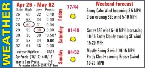 Weather Recap - May 3, 2017 Summary Image
