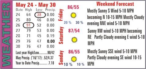 Weather Recap - May 31, 2017 Summary Image