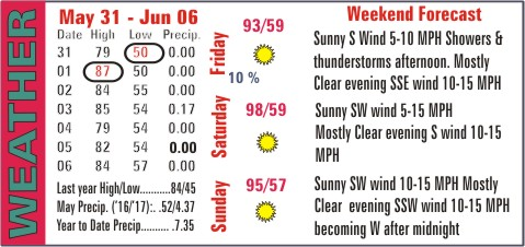 Weather Recap - June 7, 2017 Summary
