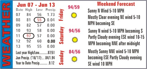 Weather Recap - June 14, 2017 Summary Image