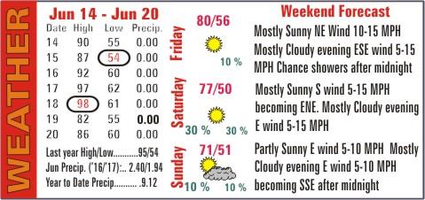 Weather Recap - June 21, 2017 Summary Image