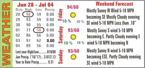 Weather Recap - July 7, 2017 Summary Image
