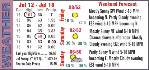 Weather Recap - July 19, 2017 Summary