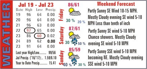 Weather Recap - July 26, 2017 Summary Image