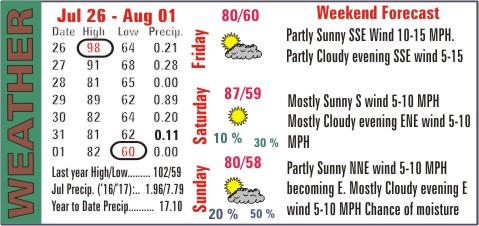 Weather Recap - August 2, 2017 Summary Image