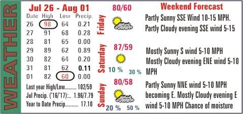 Weather Recap - August 2, 2017 Summary Image