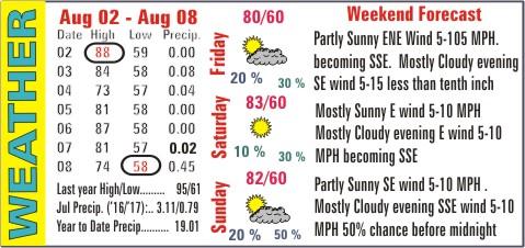 Weather Recap - August 9, 2017 Summary Image