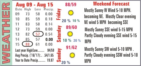 Weather Recap - August 16, 2017 Summary Image