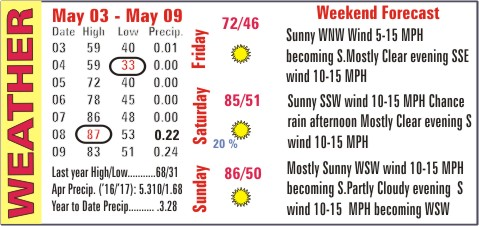 Weather Recap - May 10, 2017 Summary