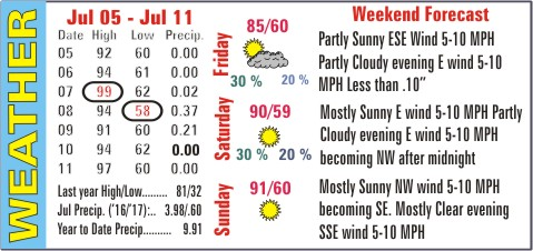 Weather Recap - July 12, 2017 Summary Image