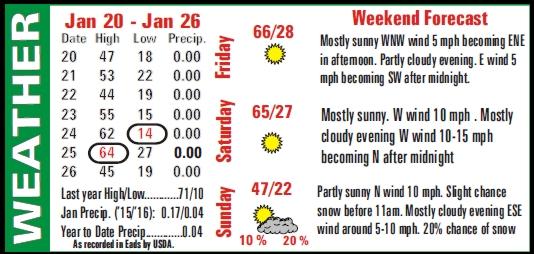 Weather Summary - 2016-01-29