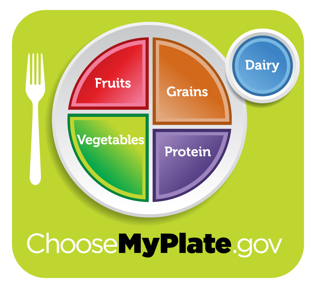 CHART MyPlate nutrition graphic