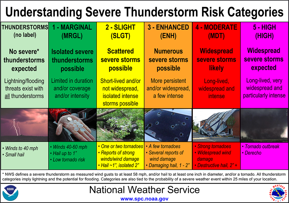 Weather Outlook Category Descriptions