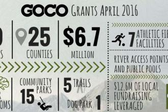 GOGO awards $6.7 Million in Grants - Funds Rocky Ford, Stratton Projects
