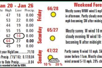 Weather Recap - 2016-01-29