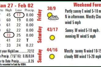 Weather Recap - 2016-02-05