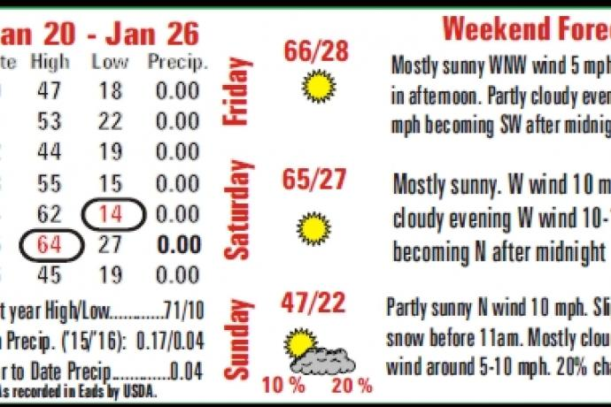 Weather Summary - 2016-01-29