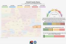 GRAPH Kiowa County Status - CDPHE