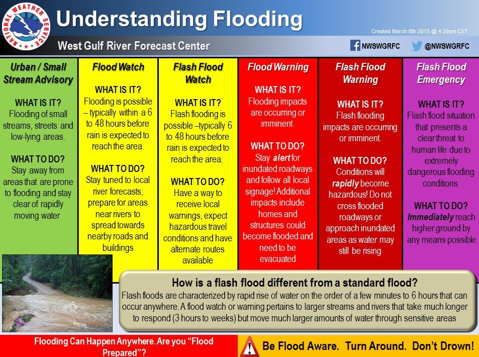WEATHER Flood Explainer Graphic
