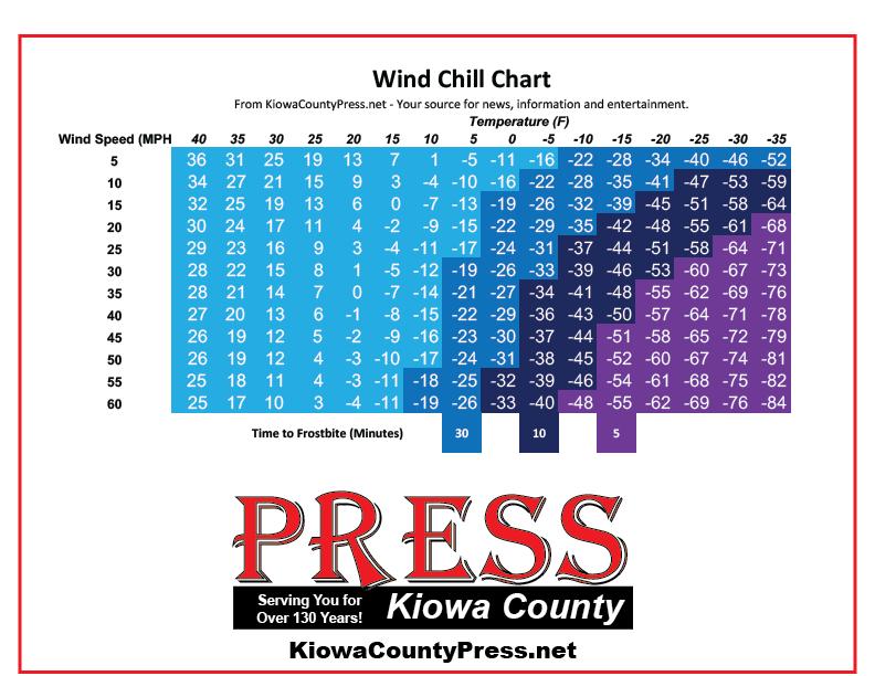 CHART - Wind Chill